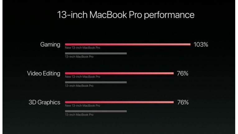Apple präsentierte diesen Geschwindigkeitsvergleich für das 13 Zoll große Macbook Pro mit Touch Bar.