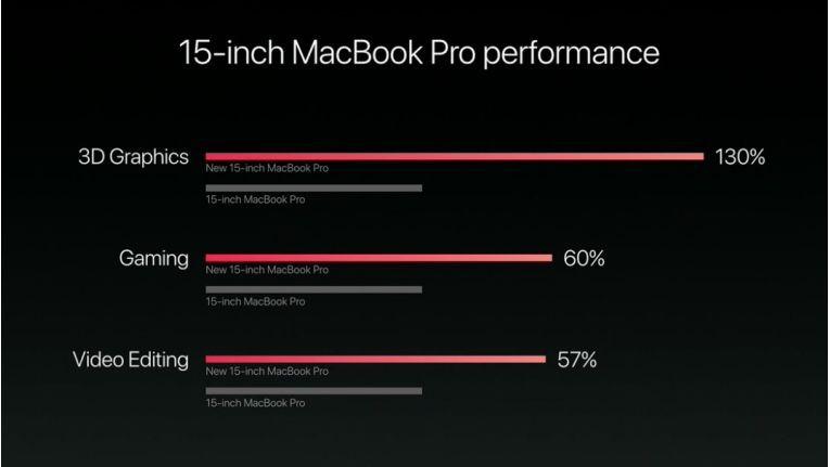 Hier der Geschwindigkeitsvergleich von Apple zu dem Macbook Pro 15 Zoll. Ob der Zuwachs wirklich so hoch ist, werden unsere Praxistests zeigen.