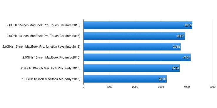 Geekbench 4.0.1, Single-Core-CPU-Test. Längere Balken sind besser, die drei obersten Werte stammen von den Macbook Pro late 2016, die drei darunter von den Modellen des Vorjahres.