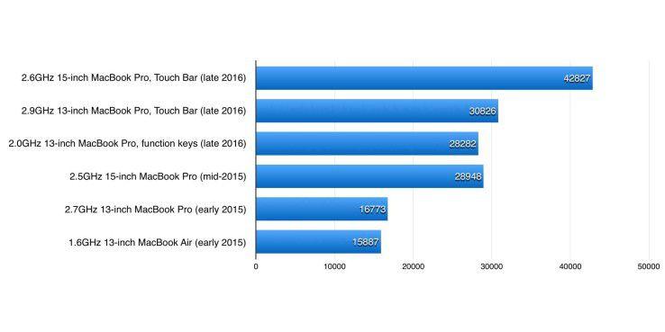 Geekbench 4.0.1, Open-CL-Benchmark. Längere Balken sind besser, die drei obersten Werte stammen von den Macbook Pro late 2016, die drei darunter von den Modellen des Vorjahres.