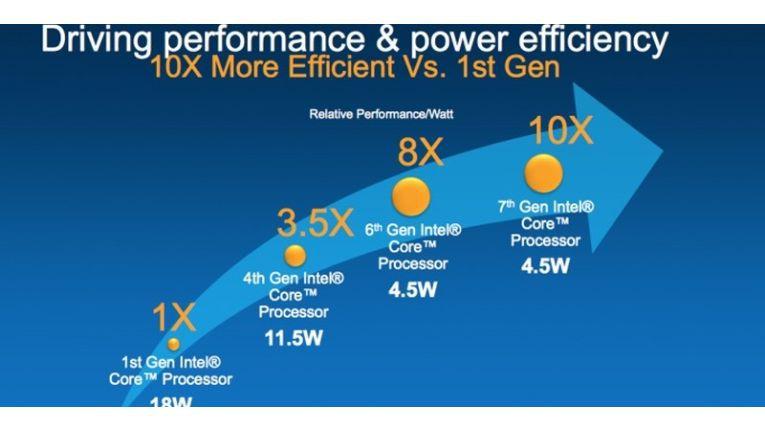 Die Kaby-Lake-CPUs für PCs hat Intel auf der CES 2017 vorgestellt.
