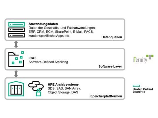 Software-Defined Archiving (SDA) mit iTernity