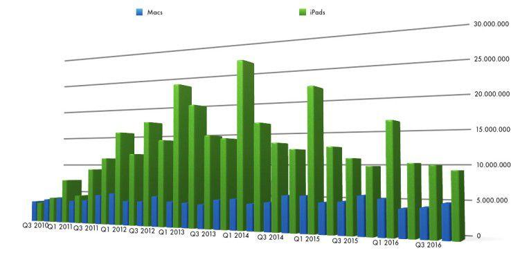 Die Verkäufe von Mac (blau) und iPad (grün) seit 2010. Während der Mac relativ stabil ist, hatte das iPad einen klaren Peak.