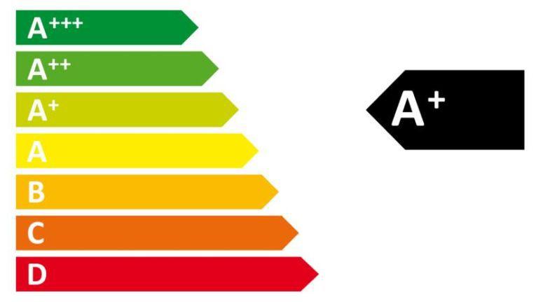 Neue Energie-Label: Das Aus für A+++
