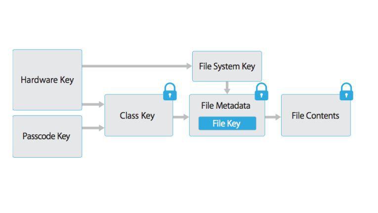 Daten auf iOS-Geräten werden durch eine Kombination aus einem Hardware-Schlüssel und dem vom Benutzer festgelegten Passwort verschlüsselt. Dieser Mechanismus wird sofort aktiv, wenn ein Passwort auf dem iOS-Gerät festgelegt wird.