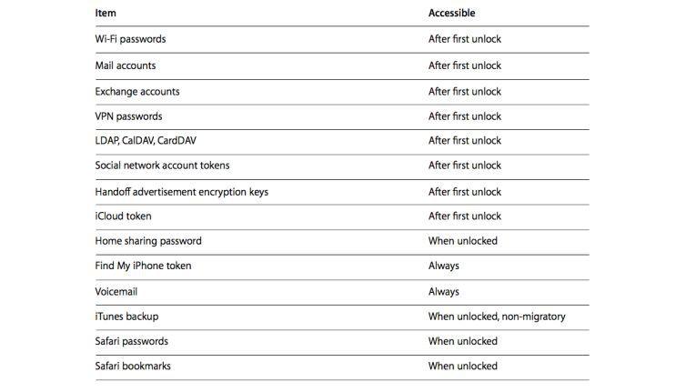 Sensible Daten sind nicht immer und zur gleichen Zeit zugänglich. Apple untergliedert hier sensible Daten in verschiedenen Kategorien, die jeweils zu anderen Zeitpunkten vom System ausgelesen werden können.