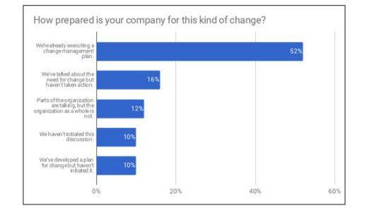 Mehr als jedes zweite Unternehmen setzt bereits einen Plan für den Change um.