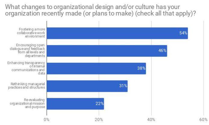 Entscheider sehen mehrere Mittel, um eine neue Firmenkultur aufzubauen.