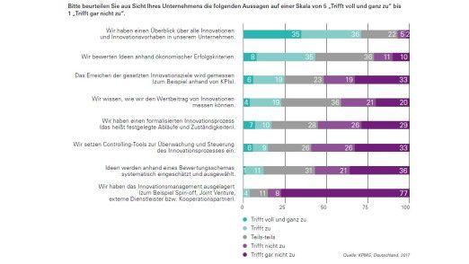 Nur eine Minderheit der Unternehmen weiß, wie man den Wertbeitrag von Innovationen messen kann.