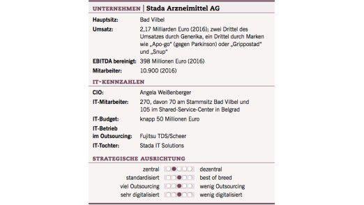 Die IT-Kennzahlen der Stada Arzneimittel AG.