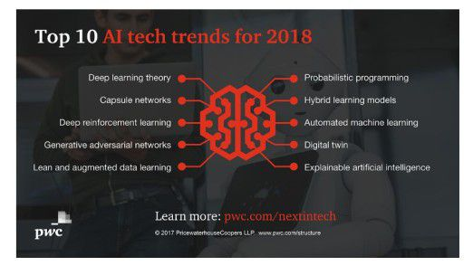 Die Beraterfirma PwC identifiziert für das kommende Jahr zehn Trends im Bereich Künstliche Intelligenz.
