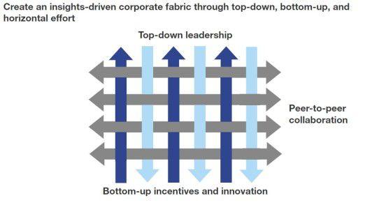Forrester betont, dass ein Daten-getriebenes Unternehmen die Daten demokratisieren, also auf allen Ebenen teilen, muss.