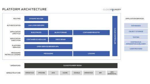 Cloud Foundry Platform stellt eine Umgebung zur Verfügung, mit der Nutzer Unternehmensanwendungen und Apps entwickeln und bereitstellen können.