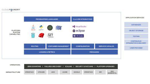 Cloud Application Platforms wie Cloud Foundry unterstützen die gängigen Programmiersprachen und Entwicklungsumgebungen.