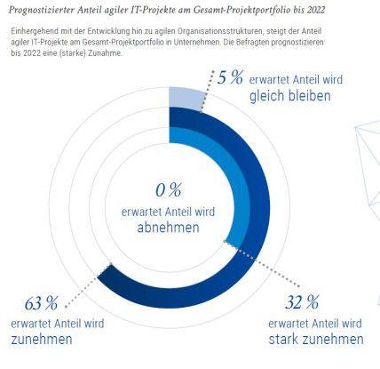 Nur fünf Prozent der Studienteilnehmer rechnen nicht damit, dass der Anteil agil durchgeführter IT-Projekte steigt.