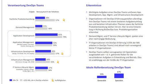 Die wichtigsten Aufgaben und Verantwortlichkeiten von DevOps-Teams. Der Blick auf DevOps-Teams ändert sich abhängig von der praktischen Erfahrung mit ihnen.