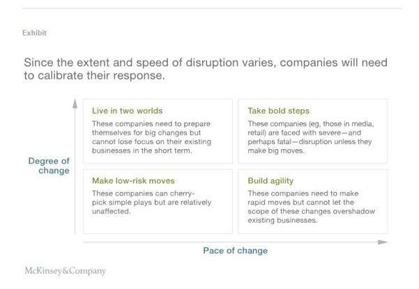 """McKinsey skizziert ein neues Verständnis von Change. Dazu gehört etwa ein Leben in """"zwei Welten"""" innerhalb des Unternehmens: eine für Innovatives und eine für das bestehende Business."""