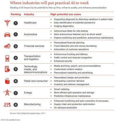 KI unterstützt Firmen verschiedenster Branchen.