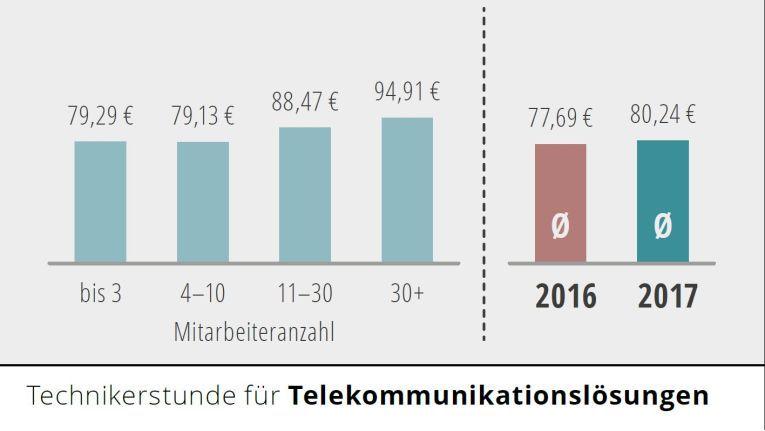 Der Preis einer Technikerstunde im Bereich Telekommunikation variiert zwischen 79,29 und 94,91 Euro.