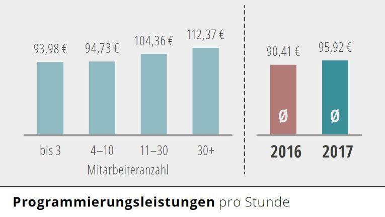 Programmierer können zwischen 93,98 und 112,37 Euro (netto) pro Stunde in Rechnung stellen.