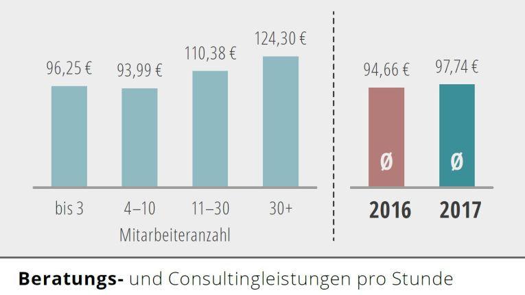 Die Stundensätze für Beratung und Consulting variieren zwischen 96,25 und 124,30 Euro.