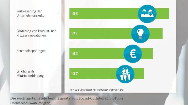Die wichtigsten Ziele beim Einsatz von Social Collaboration-Tools.