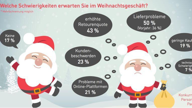 Lieferprobleme sind die größten Sorgen, wenn Online-Händler an das anstehende Weihnachtsgeschäft denken