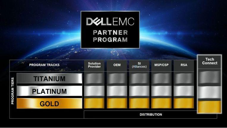 Dell EMC ergänzt seine Partnerlandschaft 2018 um die Partnerkategorie TechConnect.