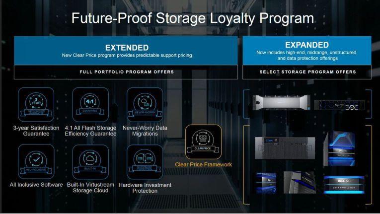 """Das erweiterte """"Storage Loyalty Program"""" von Dell EMC im Überblick."""