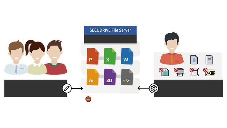 """Berechtigte Mitarbeiter können die mittels """"Securedrive"""" verschlüsselten Dateien öffnen, editieren und abspeichern - aber nur innerhalb des Collaborative Enterprise Workspace."""