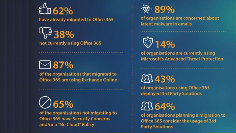 Immer mehr Barracuda-Kunden setzen Microsoft Office 365 ein, das senkt deren Risiko, Opfer von Cyber-Attacken zu werden, glaubt der Hersteller.
