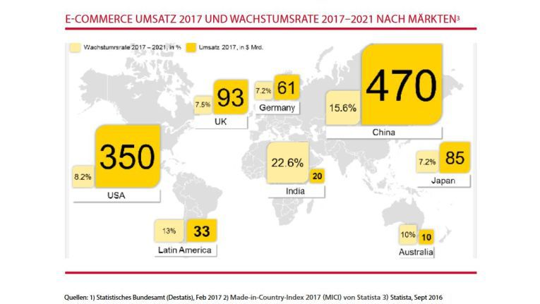 DHL rechnet für 2020 allein beim Online-Crossborder-Commerce im Bereich B2C mit einem globalen Volumen von 1 Billionen Dollar.