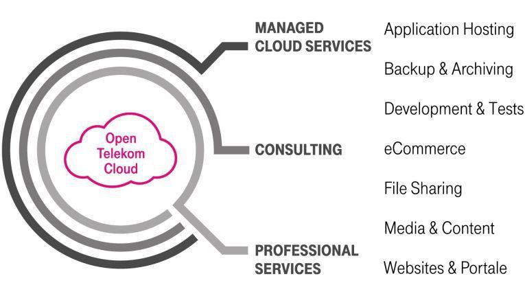 Das Portfolio der Open Telekom Cloud lässt sich durchaus sehen.