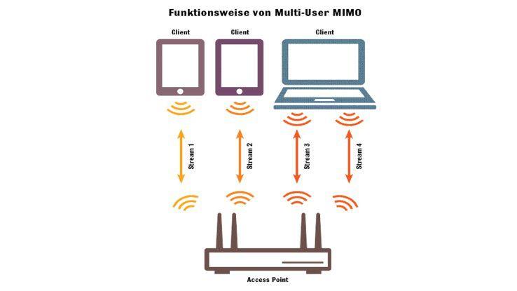 Funktionsweise von Multi-User-MIMO im WLAN.
