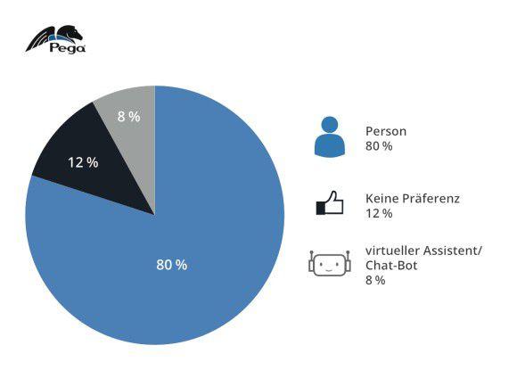 Bevorzugte Partner beim Online-Chat mit dem Kundenservice.