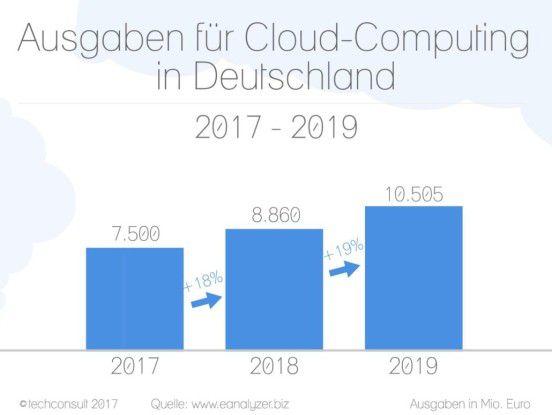 Nach Einschätzung von Techconsult steigen die Ausgaben für Cloud-Services in Deutschland bis 2019 um ein Viertel auf mehr als 10 Milliarden Euro.