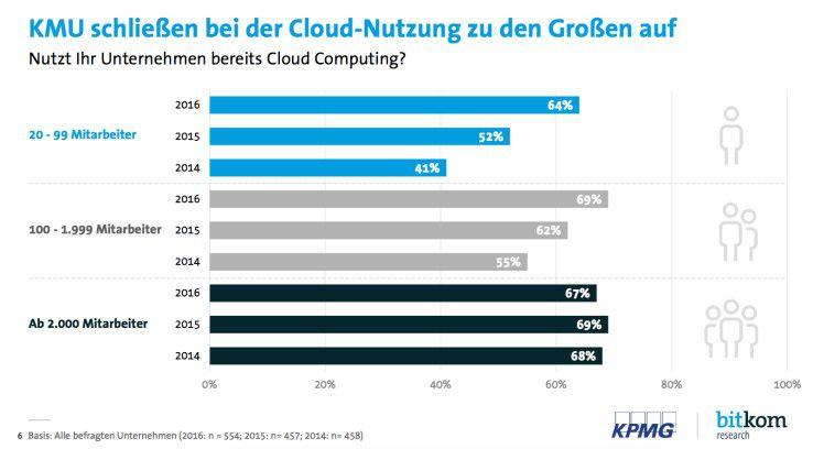 Mittlerweile nutzen auch kleine und mittelständische Unternehmen in zunehmendem Maße Cloud-Dienste wie Microsoft Azure, AWS und die Google Cloud Platform.