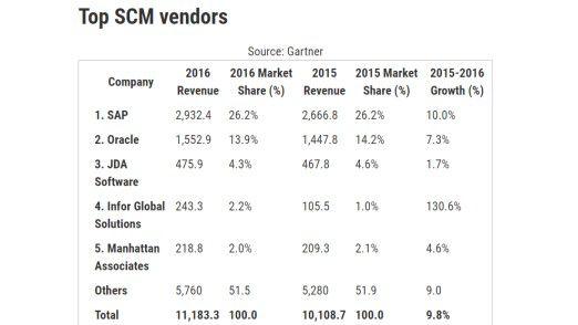 Der weltweite SCM-Markt im Jahr 2016 laut Gartner