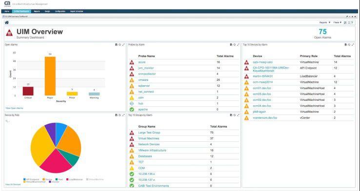Über verschiedene Dashboard-Ansichten in CA UIM lassen sich IT-Infrastruktur-Ressourcen im Blick behalten.