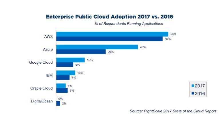 Public Cloud weltweit 2017
