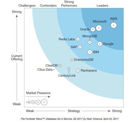 AWS ist nach Einschätzung der Marktforscher von Forrester der weltweit führende Anbieter von Database-as-a-Service-Diensten.