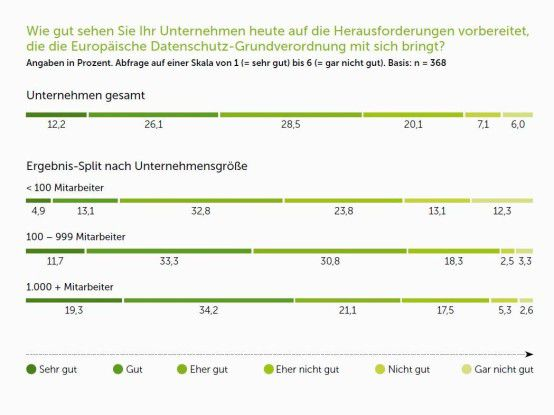 Das Gros der Firmen sieht sich gut auf die EU-DSGVO vorbereitet. Nichtsdestotrotz besteht noch Handlungsbedarf.