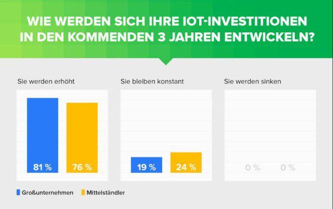Sowohl in mittelständischen Fertigungsunternehmen als auch in großen Unternehmen besteht eine beträchtliche Bereitschaft zu Investitionen in IoT.
