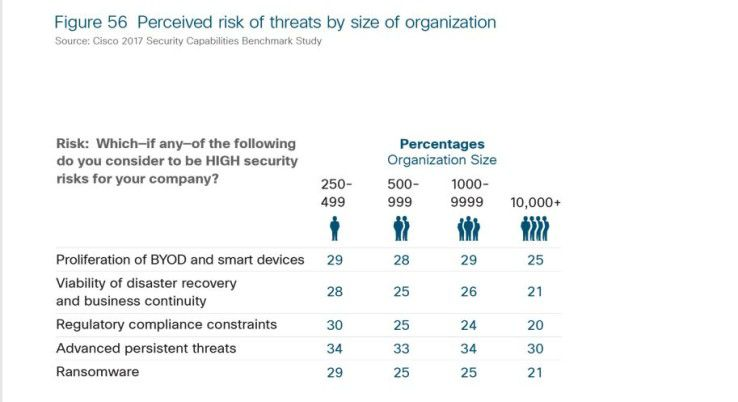 Zielgerichtete Angriffe auf die IT-Infrastruktur sehen die Umfrageteilnehmer über alle Unternehmensgrößen hinweg als das höchste Sicherheitsrisiko für ihr Unternehmen an.