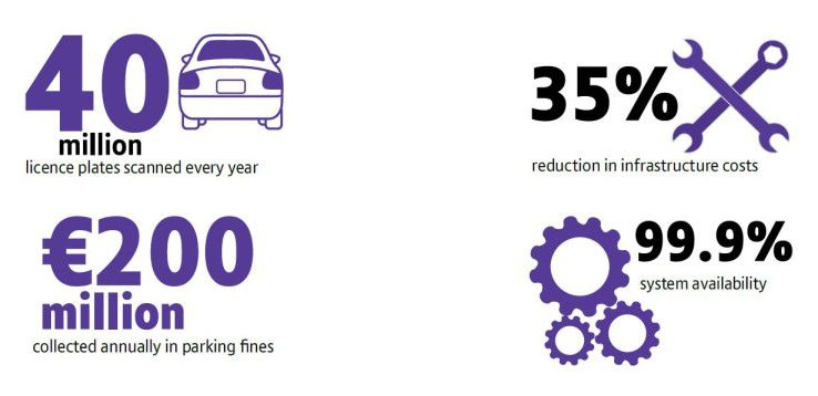 Mit Hilfe der neuen Plattform konnten nicht nur die Kosten um 35 Prozent reduziert werden, sondern auch die Verfügbarkeit auf 99,9 Prozent erhöht werden.