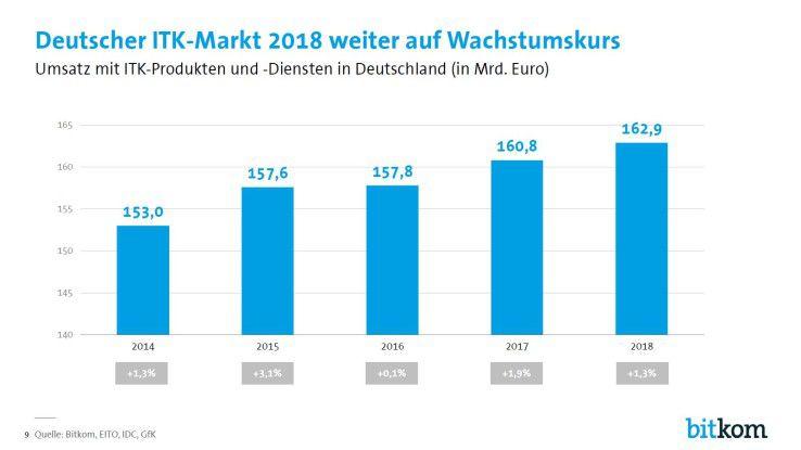 Bitkom 2017 Herbstprognose: In diesem Jahr soll die 160-Milliarden-Euro-Grenze durchbrochen werden. Das hatte der Bitkom aber eigentlich schon für das vergangene Jahr prognostiziert.