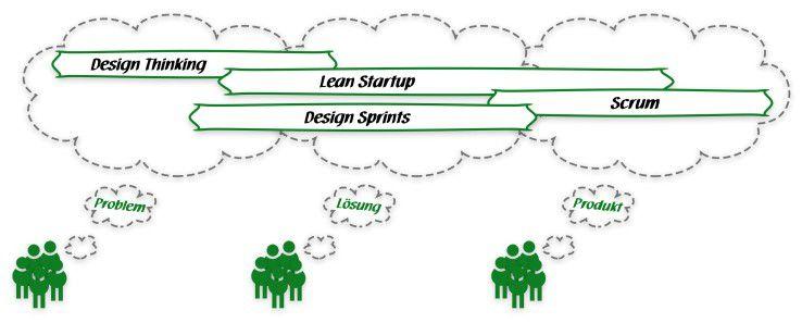 Alle drei agilen Denkansätze stellen die Einführung von Produkten in den Vordergrund.