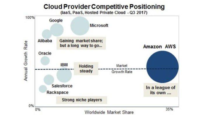 Gemessen am Umsatz ist Amazon Web Services im Cloud-Markt größer als die fünf stärksten Verfolger zusammen.