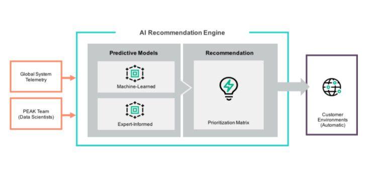HPE hat eine KI Recommendation Engine in das Analyse-Tool InfoSight integriert, um so , Unterbrechungen und Ausfallzeiten von Applikationen zu minimieren.