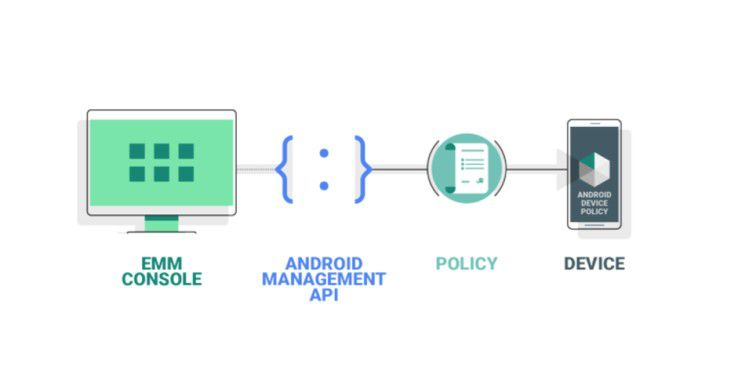 Das Android-Management-API bei Google